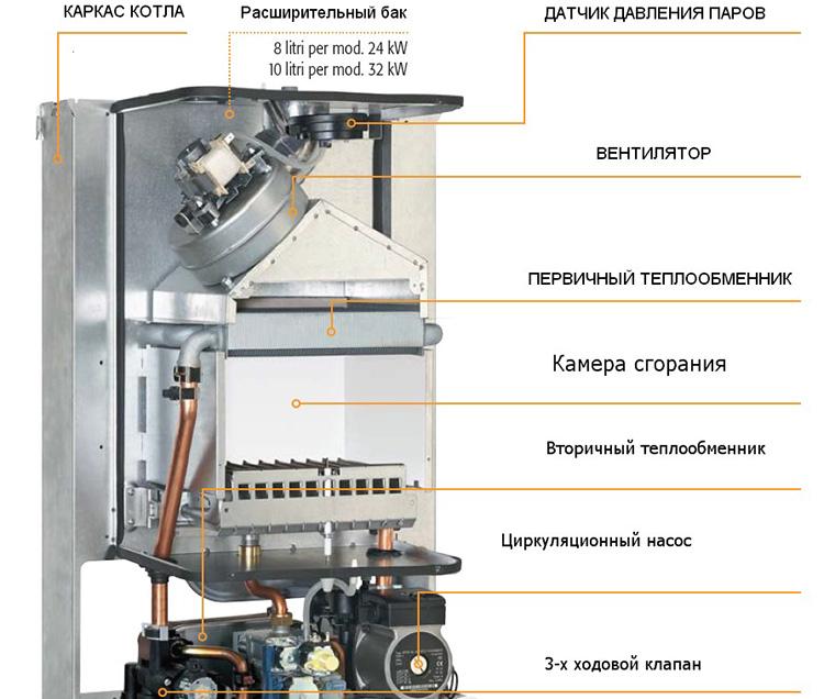 ремонт газовых котлов ферроли киев
